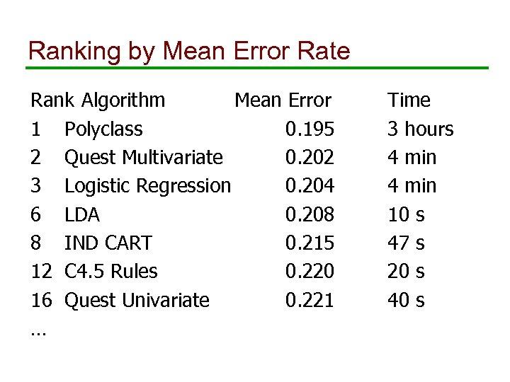 Ranking by Mean Error Rate Rank Algorithm Mean Error 1 Polyclass 0. 195 2