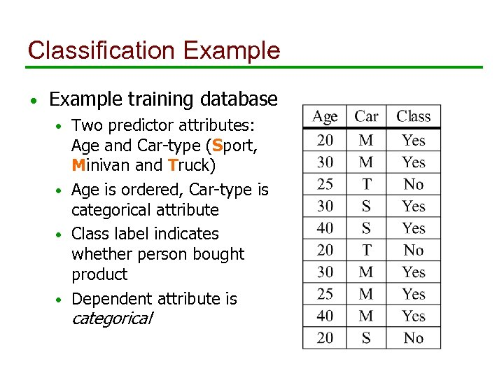 Classification Example • Example training database Two predictor attributes: Age and Car-type (Sport, Minivan