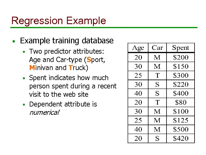 Regression Example • Example training database Two predictor attributes: Age and Car-type (Sport, Minivan