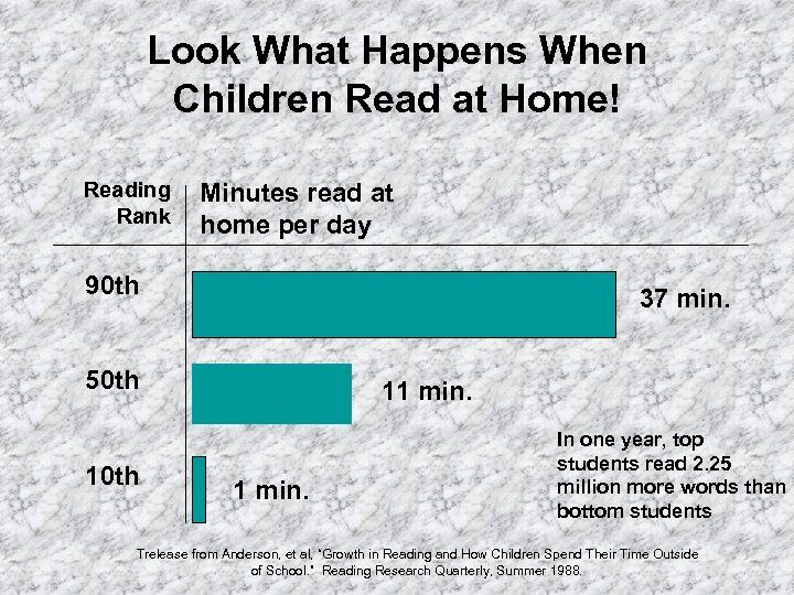 Look What Happens When Children Read at Home! Reading Rank Minutes read at home
