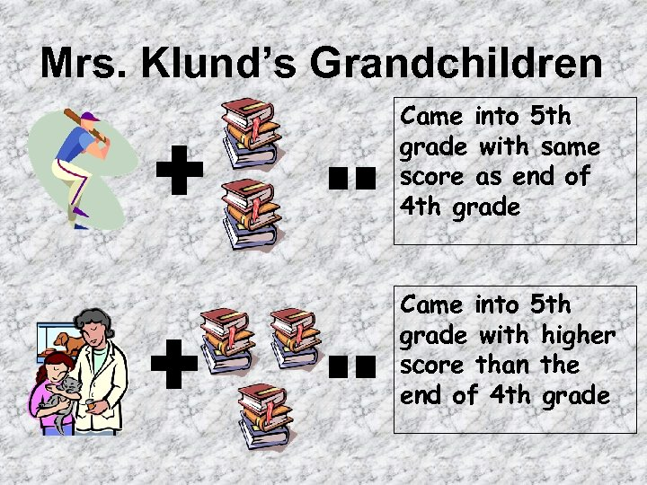 Mrs. Klund's Grandchildren Came into 5 th grade with same score as end of