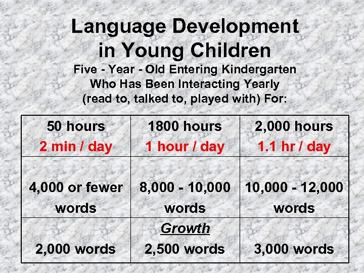 Language Development in Young Children Five - Year - Old Entering Kindergarten Who Has