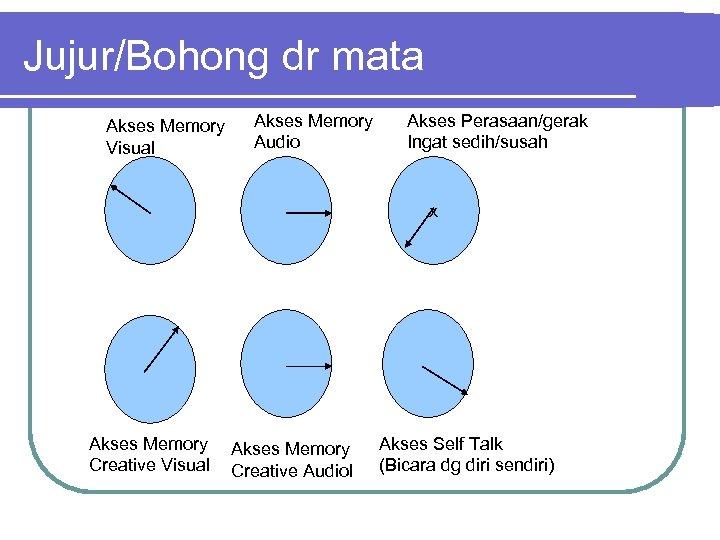 Jujur/Bohong dr mata Akses Memory Visual Akses Memory Audio Akses Perasaan/gerak Ingat sedih/susah x