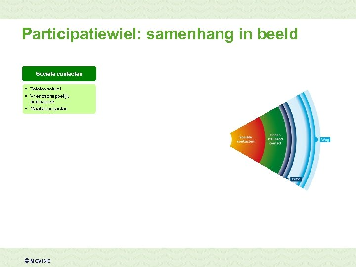 Participatiewiel: samenhang in beeld Sociale contacten • Telefooncirkel • Vriendschappelijk huisbezoek • Maatjesprojecten ©