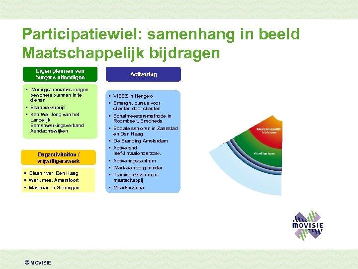 Participatiewiel: samenhang in beeld Maatschappelijk bijdragen Eigen plannen van burgers uitnodigen • Woningcorporaties vragen