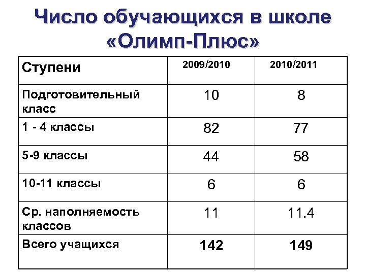 Число обучающихся в школе «Олимп-Плюс» Ступени 2009/2010/2011 Подготовительный класс 10 8 1 - 4