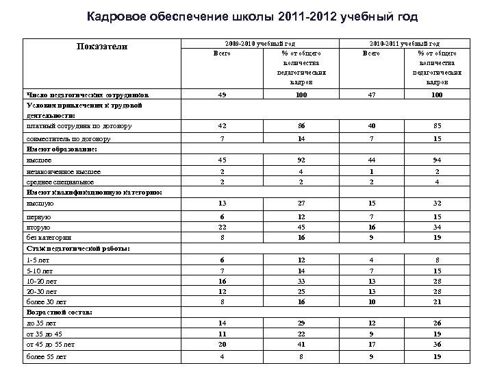 Кадровое обеспечение школы 2011 -2012 учебный год Показатели 2009 -2010 учебный год Всего %