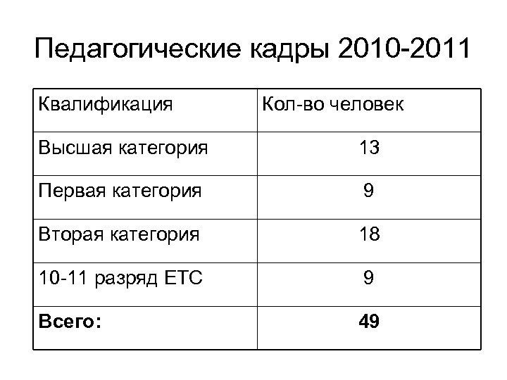 Педагогические кадры 2010 -2011 Квалификация Кол-во человек Высшая категория 13 Первая категория 9 Вторая
