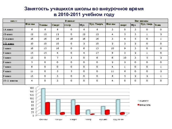 Занятость учащихся школы во внеурочное время в 2010 -2011 учебном году класс В школе