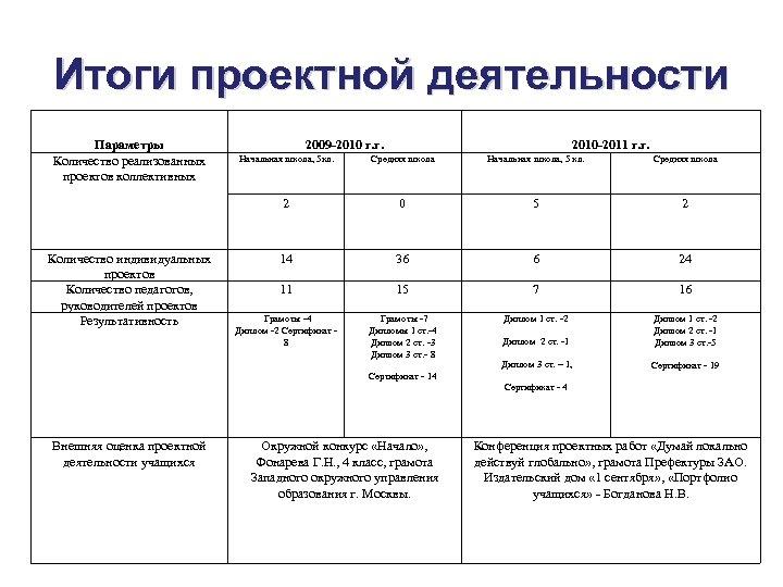 Итоги проектной деятельности Параметры Количество реализованных проектов коллективных 2009 -2010 г. г. 2010 -2011