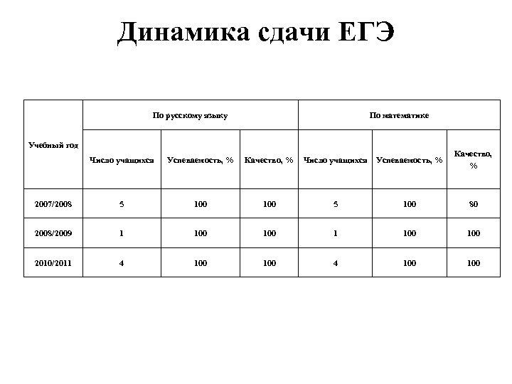 Динамика сдачи ЕГЭ По русскому языку По математике Учебный год Число учащихся Успеваемость,