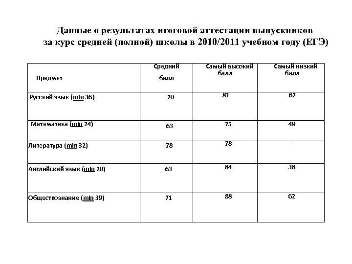 Данные о результатах итоговой аттестации выпускников за курс средней (полной) школы в 2010/2011 учебном