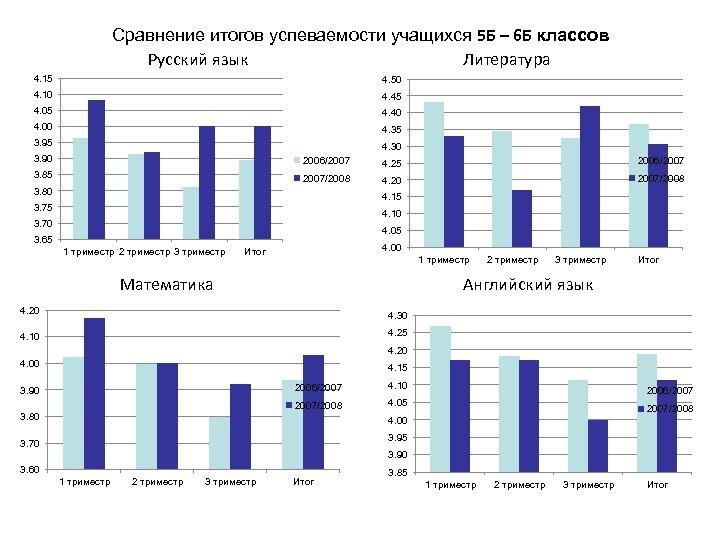 Сравнение итогов успеваемости учащихся 5 Б – 6 Б классов Русский язык Литература 4.