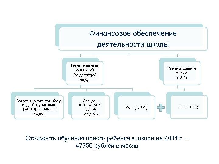 Финансовое обеспечение деятельности школы Финансирование родителей (по договору) (88%) Затраты на мат. -тех. базу,