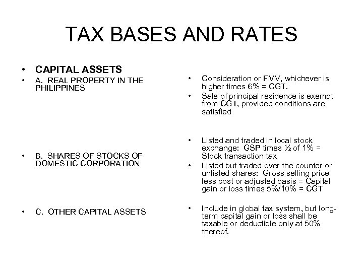 TAX BASES AND RATES • CAPITAL ASSETS • A. REAL PROPERTY IN THE PHILIPPINES