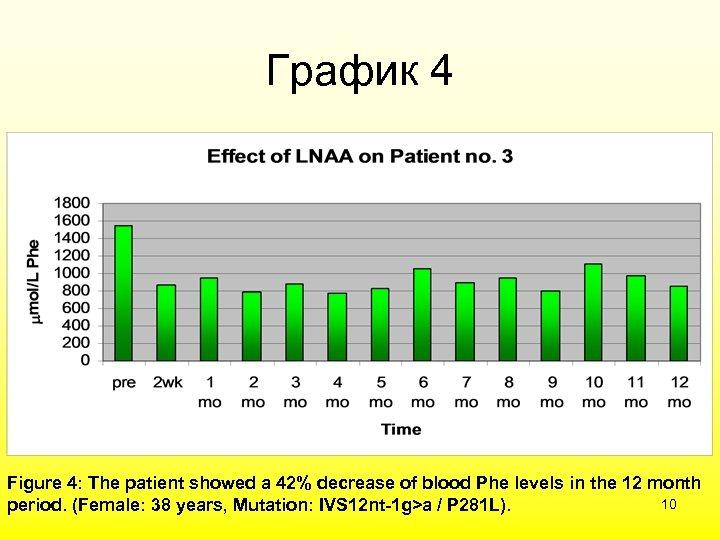 График 4 Figure 4: The patient showed a 42% decrease of blood Phe levels