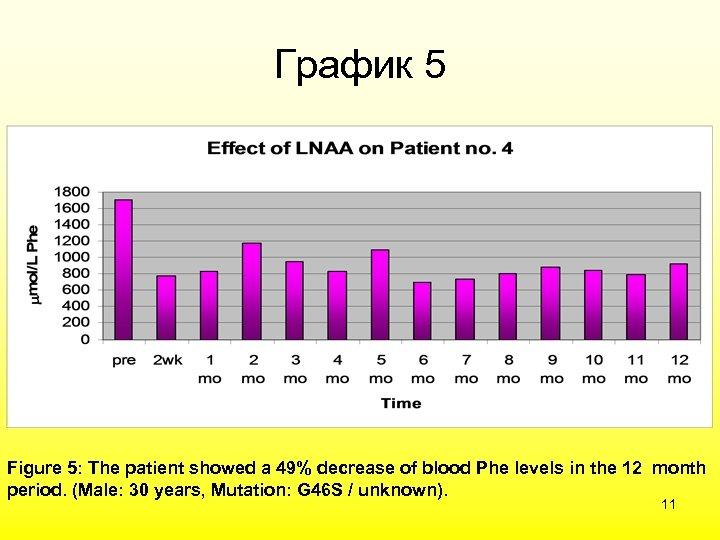 График 5 Figure 5: The patient showed a 49% decrease of blood Phe levels