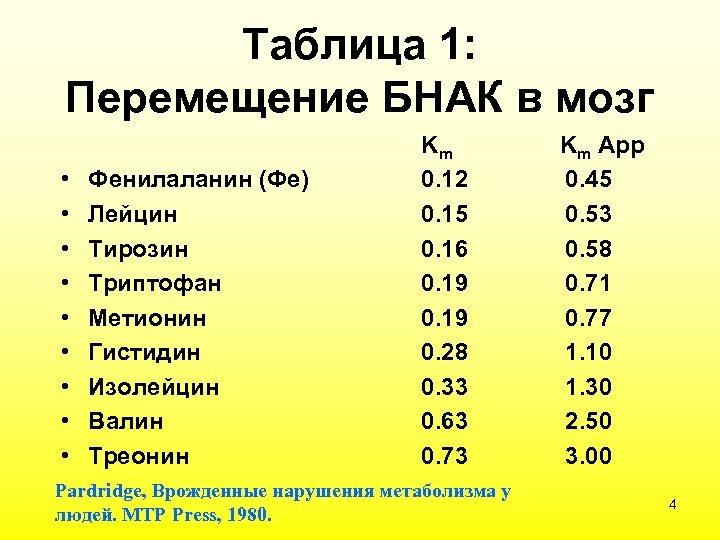 Таблица 1: Перемещение БНАК в мозг • • • Фенилаланин (Фе) Лейцин Тирозин Триптофан