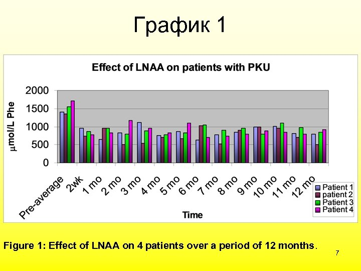График 1 Figure 1: Effect of LNAA on 4 patients over a period of