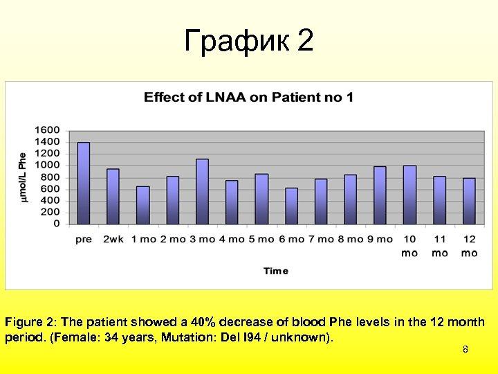 График 2 Figure 2: The patient showed a 40% decrease of blood Phe levels