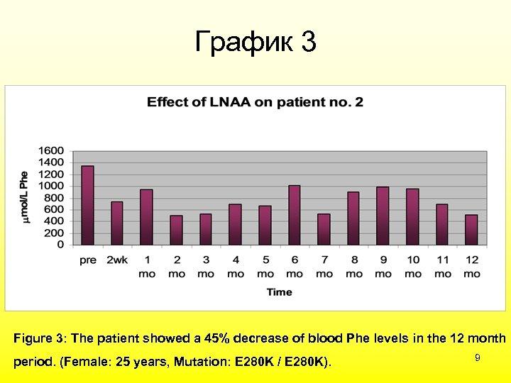 График 3 Figure 3: The patient showed a 45% decrease of blood Phe levels