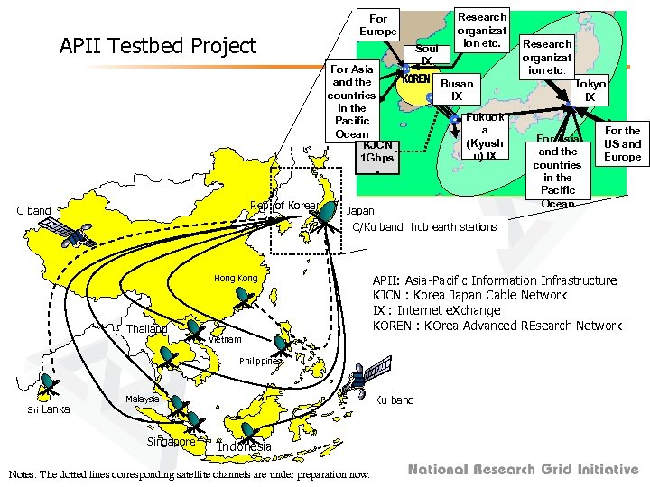 APII Testbed Project For Europe Soul IX Research organizat ion etc. For Asia KOREN