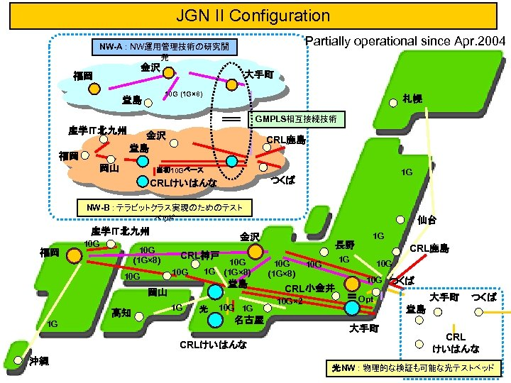 JGN II Configuration Partially operational since Apr. 2004 NW-A : NW運用管理技術の研究開 発 金沢 福岡