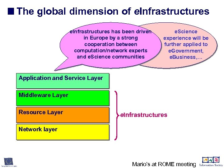 The global dimension of e. Infrastructures has been driven in Europe by a strong