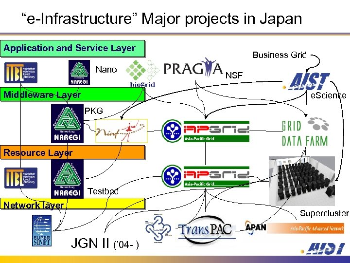 """""""e-Infrastructure"""" Major projects in Japan Application and Service Layer Nano Middleware Layer Business Grid"""