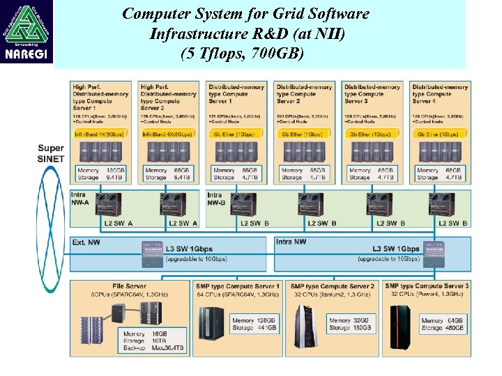 Computer System for Grid Software Infrastructure R&D (at NII) (5 Tflops, 700 GB)