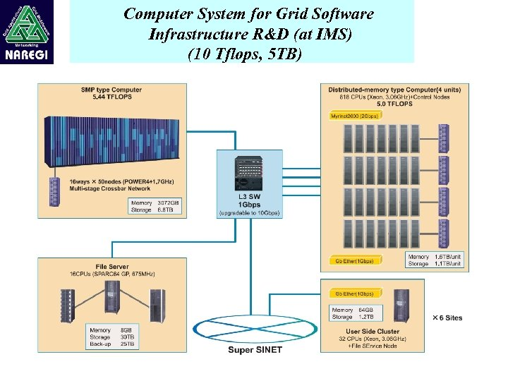 Computer System for Grid Software Infrastructure R&D (at IMS) (10 Tflops, 5 TB)