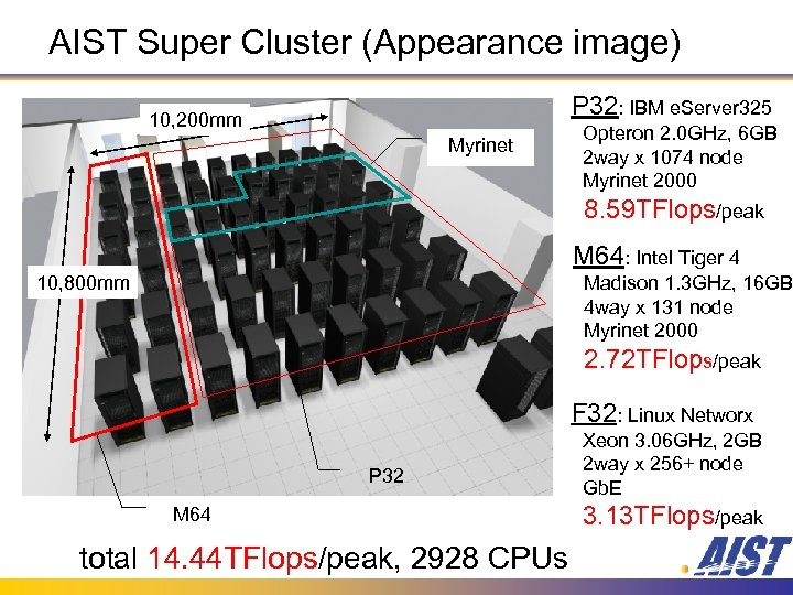 AIST Super Cluster (Appearance image) P 32: IBM e. Server 325 10, 200 mm