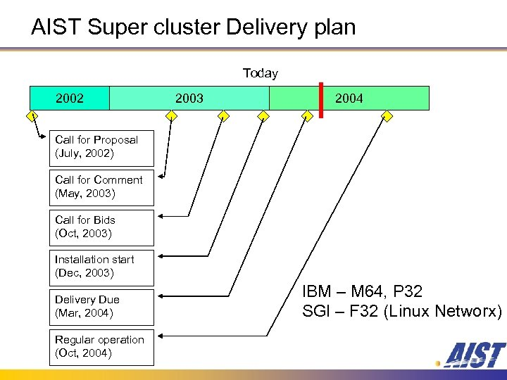 AIST Super cluster Delivery plan Today 2002 2003 2004 Call for Proposal (July, 2002)