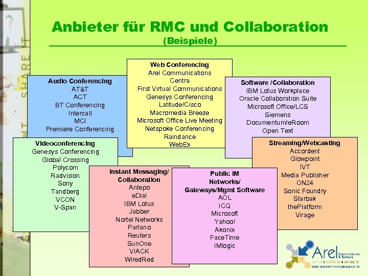 Anbieter für RMC und Collaboration (Beispiele) Audio Conferencing AT&T ACT BT Conferencing Intercall MCI