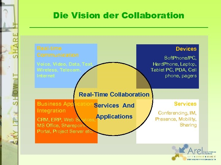 Die Vision der Collaboration Real-time Communication Devices Voice, Video, Data, Text, Wireless, Telecom, Internet