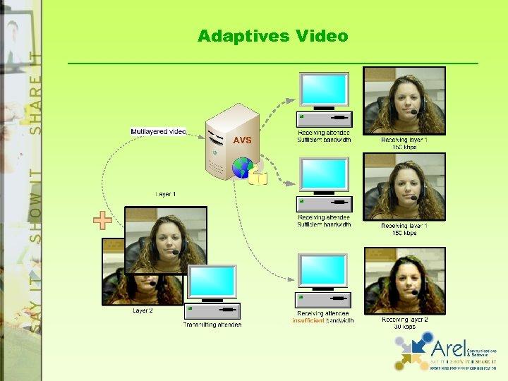 Adaptives Video