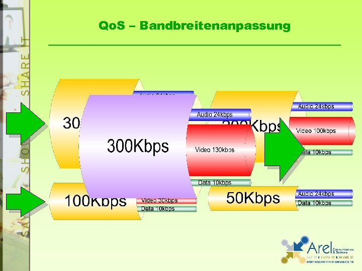 Qo. S – Bandbreitenanpassung