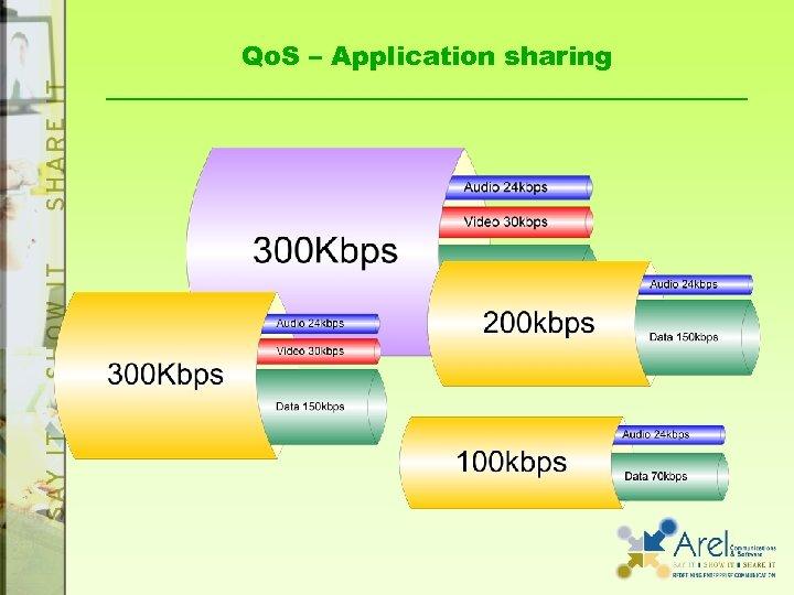 Qo. S – Application sharing
