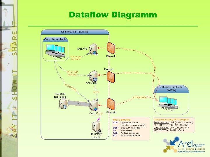Dataflow Diagramm