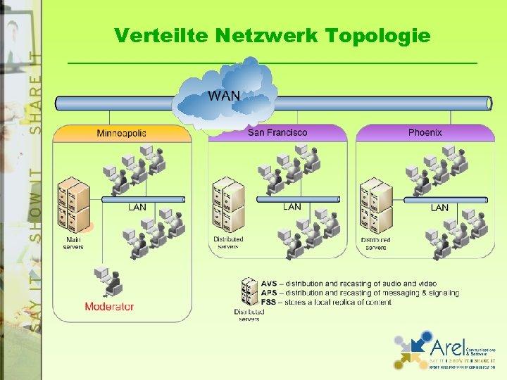 Verteilte Netzwerk Topologie