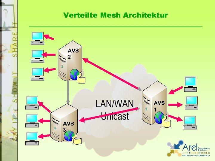 Verteilte Mesh Architektur AVS 2 AVS 1 AVS 3