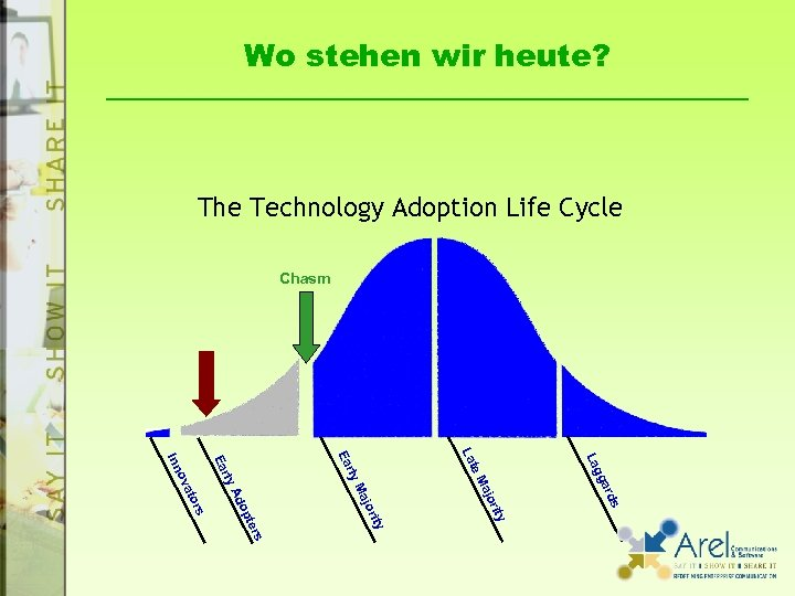 Wo stehen wir heute? The Technology Adoption Life Cycle Chasm s ard gg ty