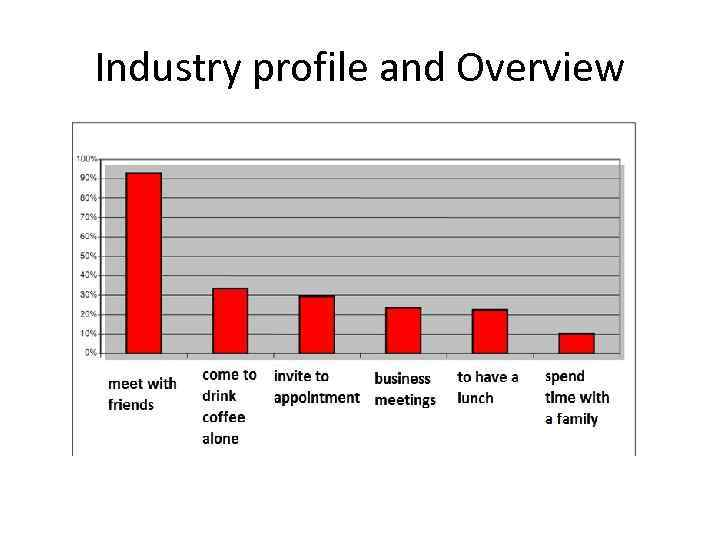 Industry profile and Overview