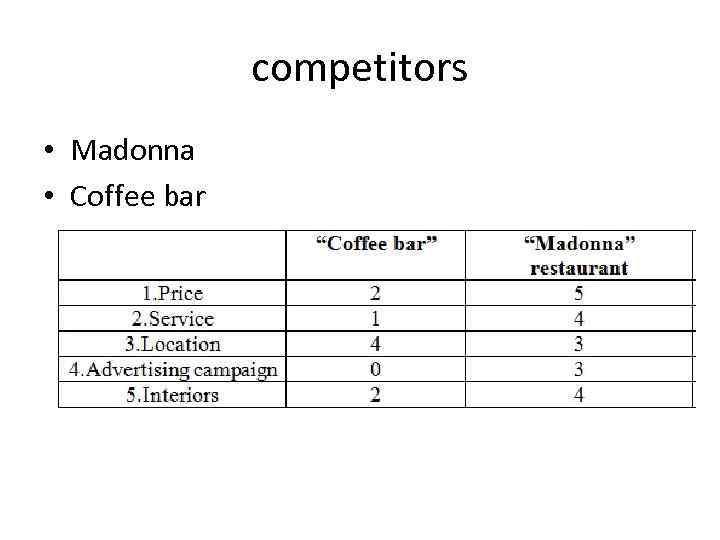 competitors • Madonna • Coffee bar