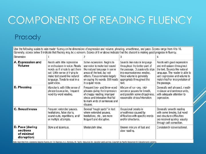 COMPONENTS OF READING FLUENCY Prosody