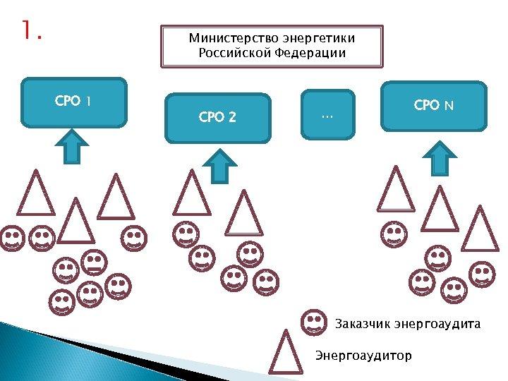 1. Министерство энергетики Российской Федерации СРО 1 СРО 2 СРО N … Заказчик энергоаудита