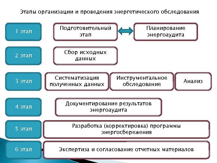 Этапы организации и проведения энергетического обследования 1 этап Подготовительный этап 2 этап Сбор исходных