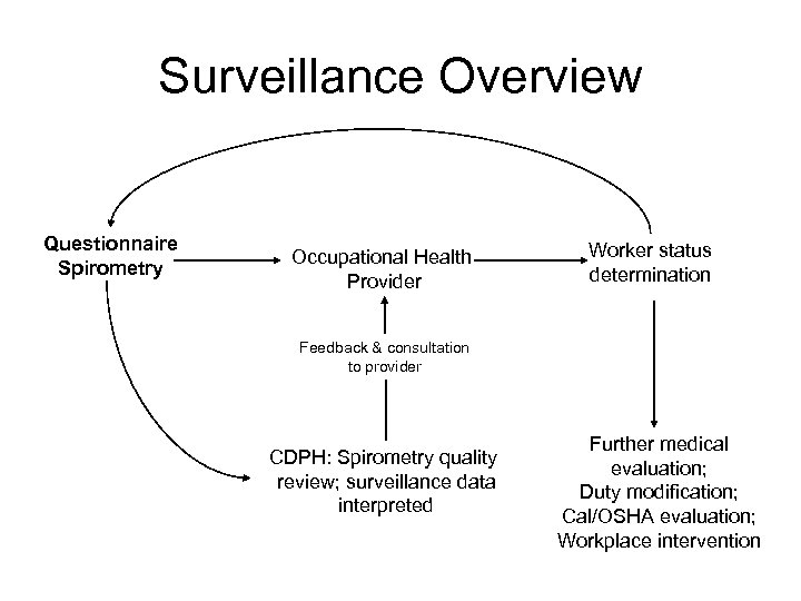 Surveillance Overview Questionnaire Spirometry Occupational Health Provider Worker status determination Feedback & consultation to