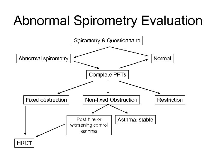 Abnormal Spirometry Evaluation Spirometry & Questionnaire Abnormal spirometry Normal Complete PFTs Fixed obstruction Non-fixed