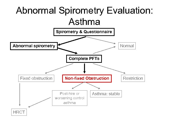 Abnormal Spirometry Evaluation: Asthma Spirometry & Questionnaire Abnormal spirometry Normal Complete PFTs Fixed obstruction